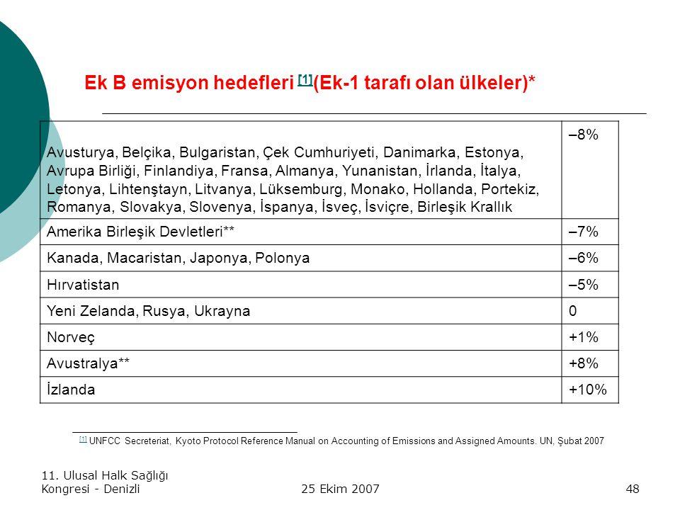 Ek B emisyon hedefleri [1](Ek-1 tarafı olan ülkeler)*